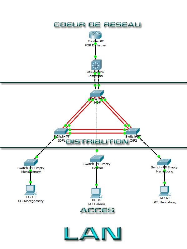 Topologie réseau : le modèle hiérarchique en 3 couches Hierarchie%20lan
